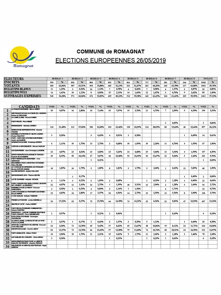 Elections – Résultats des élections européennes du 26 mai 2019